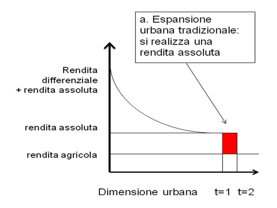 L'uso improprio della perequazione urbanistica: il caso del PGT di Milano