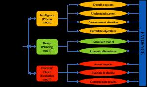 L'integrazione tra Analisi Multicriteri e Sistemi Informativi Geografici a supporto delle procedure di valutazione