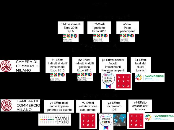 Milano 2015: un modello di valutazione d'impatto economico di un' Esposizione Universale
