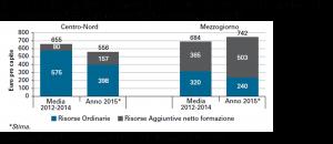 L'impatto delle politiche di coesione sullo sviluppo delle regioni italiane