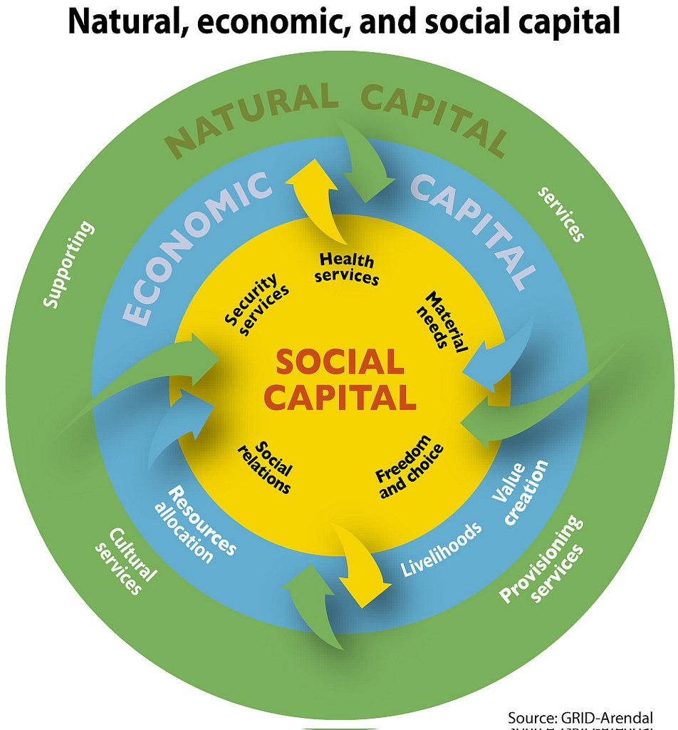 Il capitale sociale nelle regioni italiane: un confronto temporale