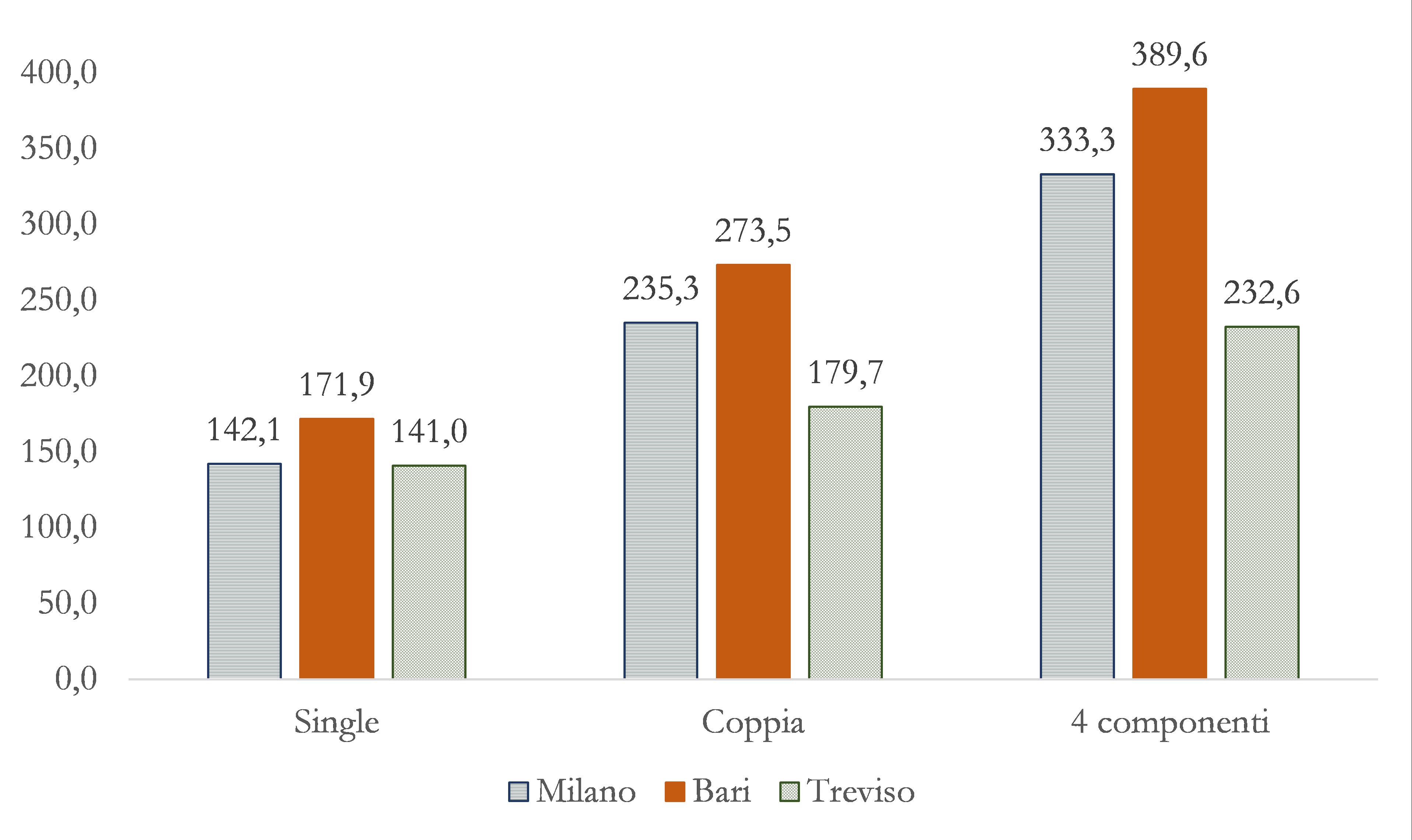 Performance e governance nel ciclo dei rifiuti solidi urbani in Puglia