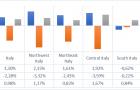 La polarizzazione sul mercato del lavoro in Italia