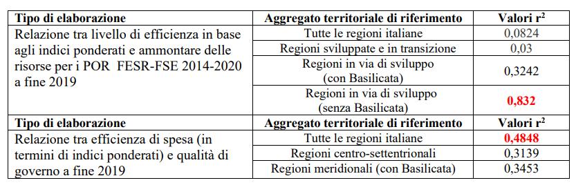 Capacità amministrativa delle regioni italiane nella Politica di Coesione a fine 2019, e ammontare dei Fondi SIE