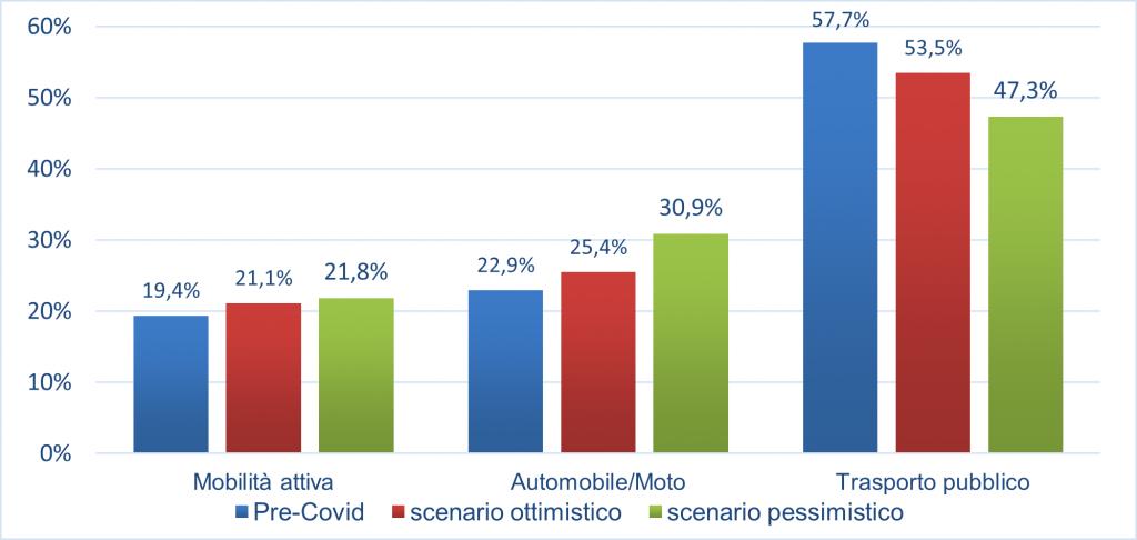 La mobilità casa-università al tempo del Covid-19