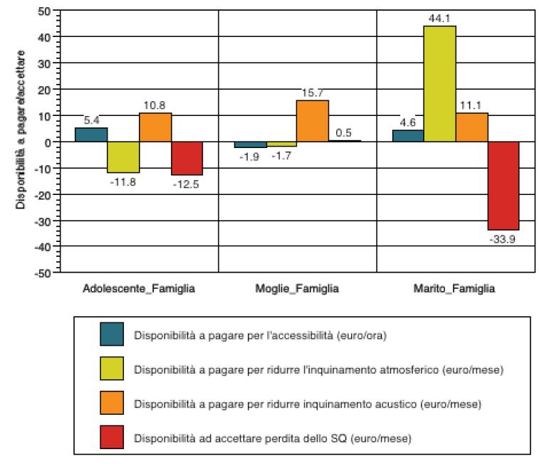 Scelta residenziale delle famiglie: interazione fra membri e impatto territoriale