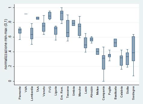 La disuguaglianza in Italia: un'analisi multidimensionale per circoscrizioni
