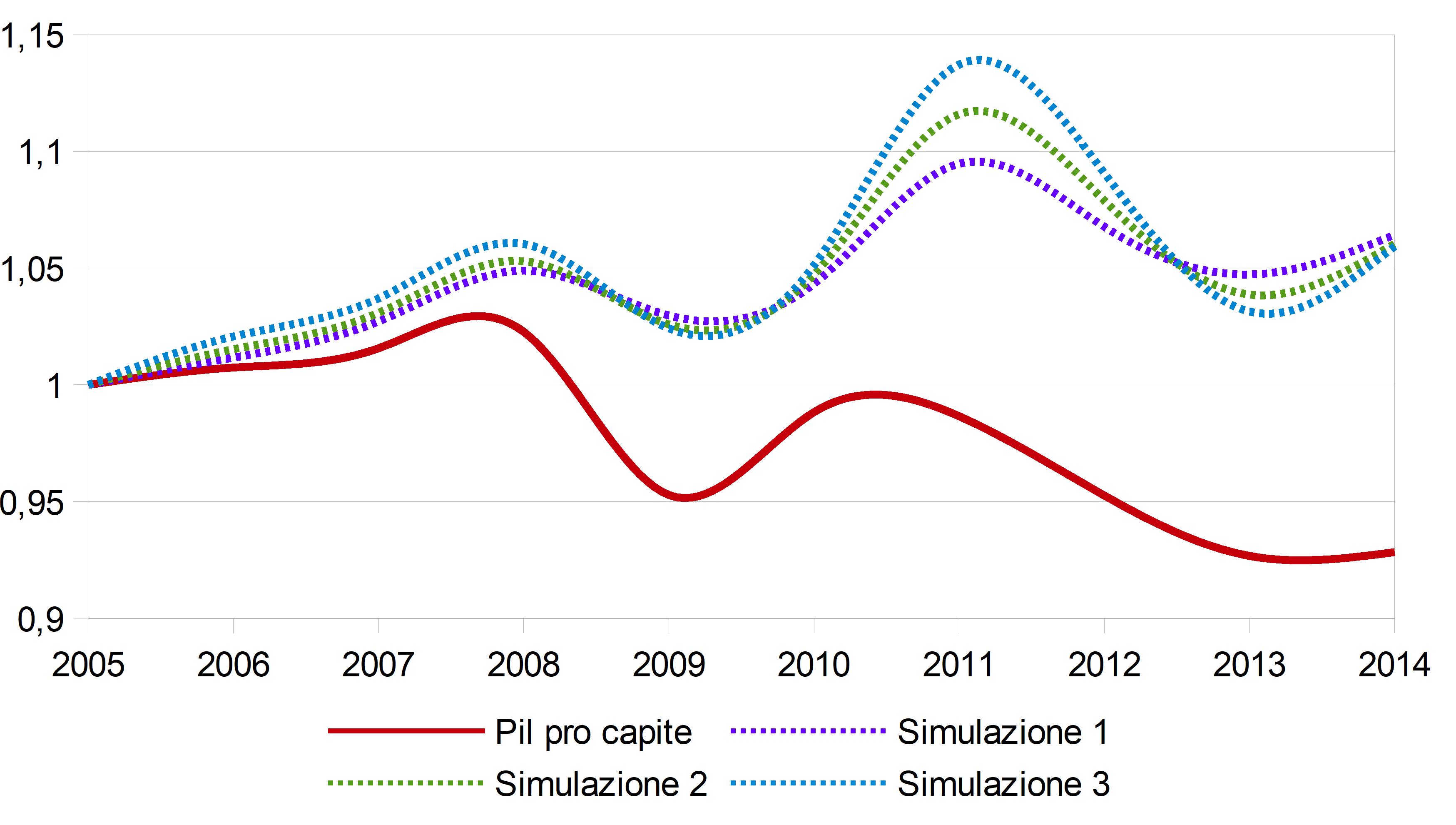 Crescita economica e benessere: nuove evidenze in Lombardia